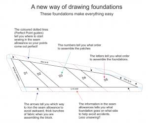 Compositions in cloth foundations description icon